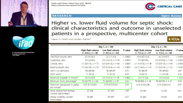 Is hypervolemia so bad - In the ICU